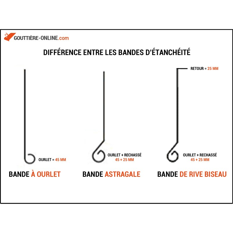 Bande astragale zinc gouttiere online for Prix des gouttieres en zinc